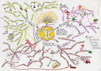 File:Guru Mindmap.jpg