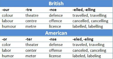 File:USA-UK English.png