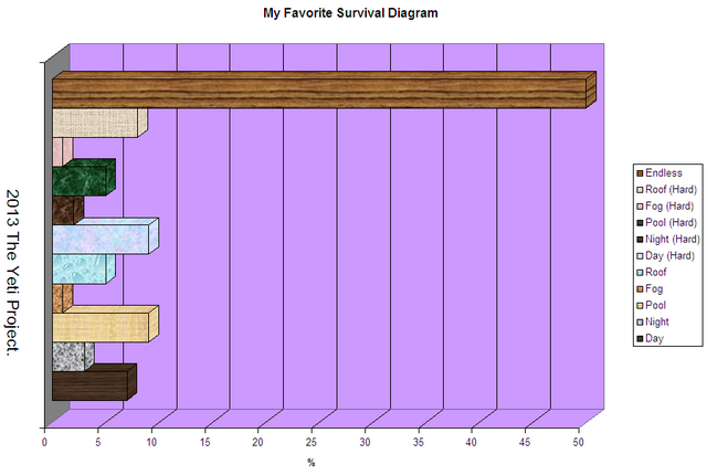 File:FavSurvialDiagramTYP.PNG