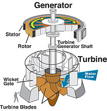 File:Water turbine.jpg