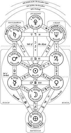 Sephirot by Joseph-Lazarus on DeviantArt