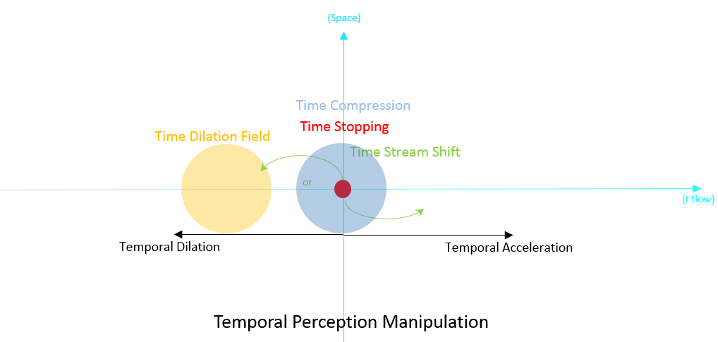 space time compression essay