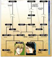 Oshitari Family Tree