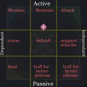 Anima-Personality-Chart