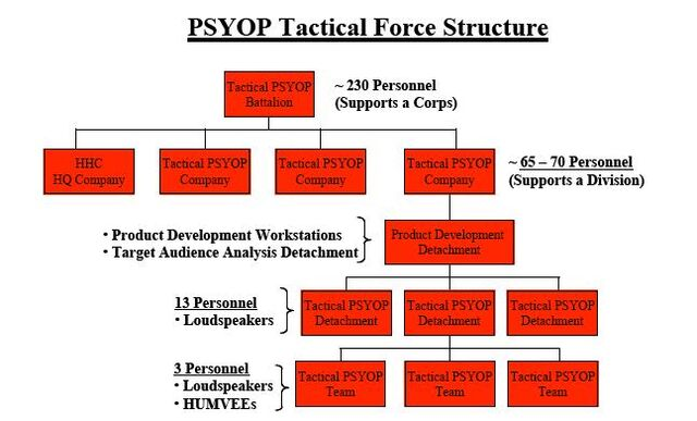 File:PSYOP Structure.JPG