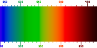 Visable spectrum