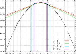 Standard symmetric pdfs logscale