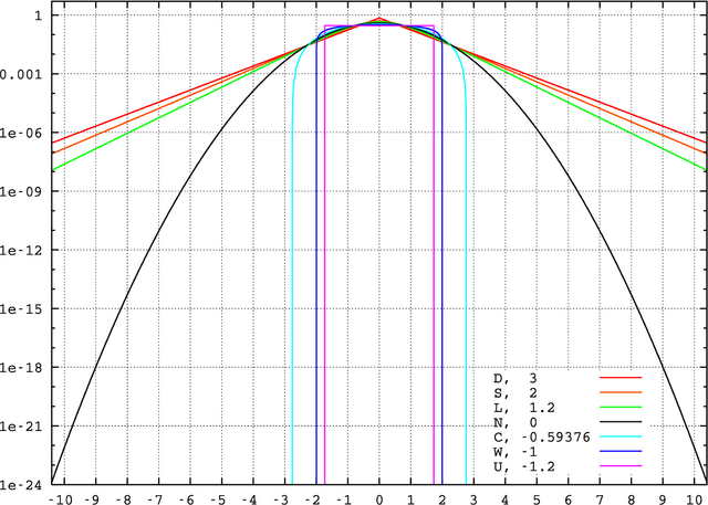 File:Standard symmetric pdfs logscale.png