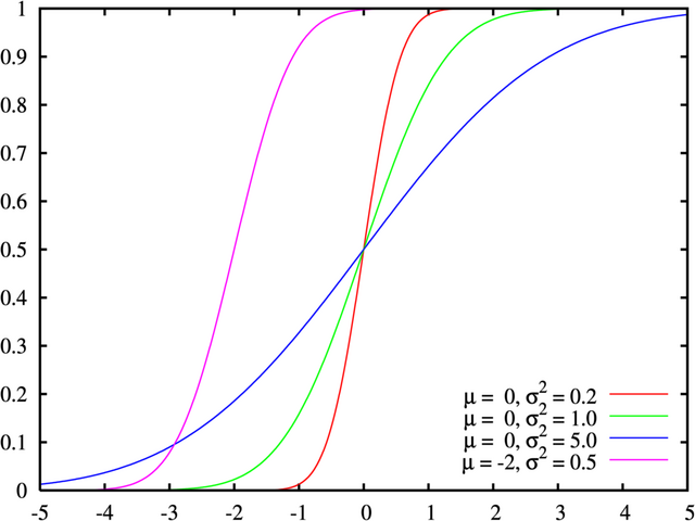 File:Normal distribution cdf.png