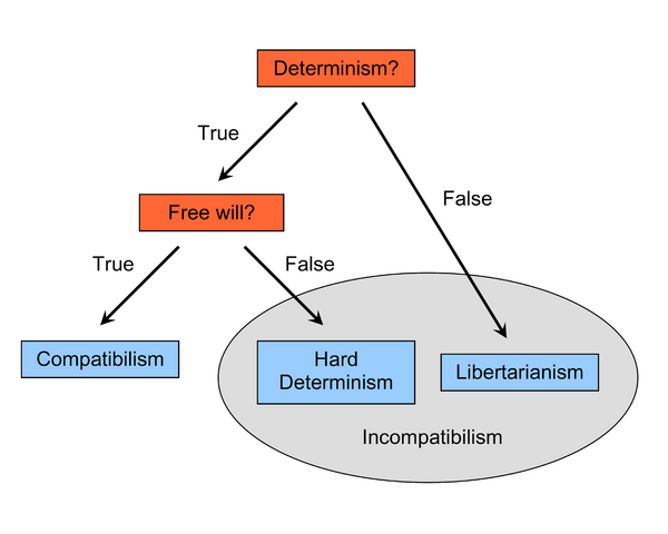File:FreeWillTaxonomy2.png