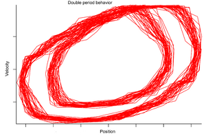 Damped driven chaotic pendulum - double period behavior