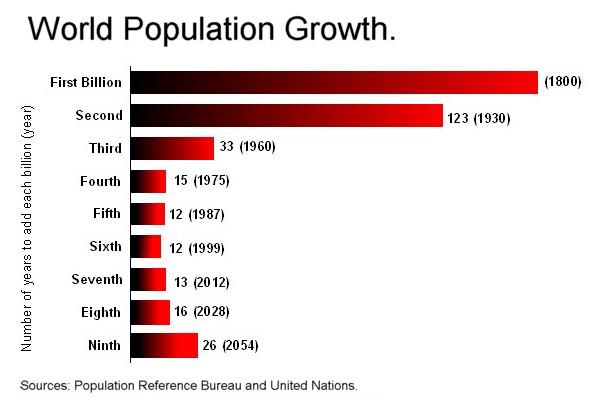 File:Worldpopulationgrowth-billions.jpg