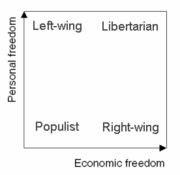 2d political spectrum