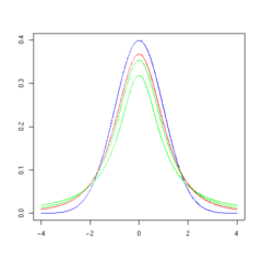 T distribution 3df