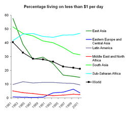 Percentage living on less than $1 per day 1981-2001
