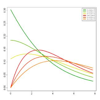 Chi-Squared-(nonCentral)-pdf