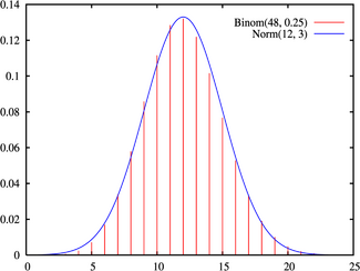 Normal approximation to binomial