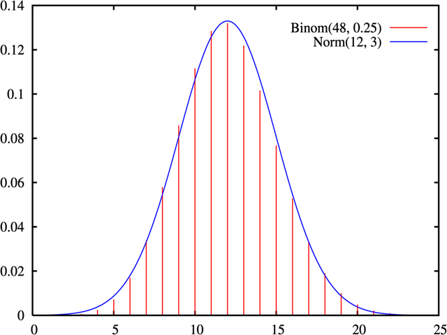 File:Normal approximation to binomial.png