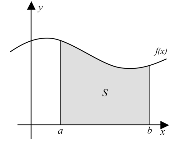 File:Integral as region under curve.png