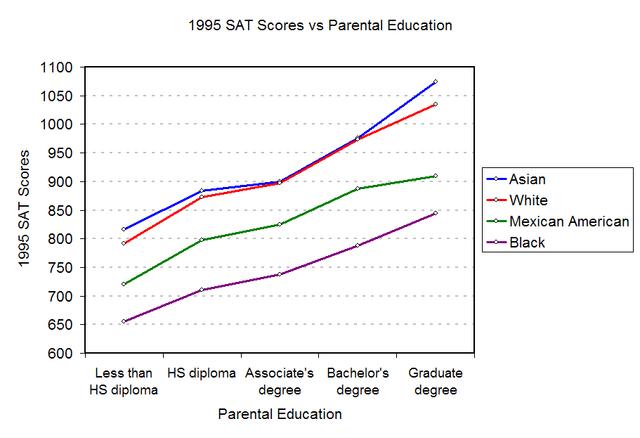 File:1995-SAT-Education.png