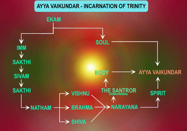 File:Incarnation of Ayya Vaikundar.jpg