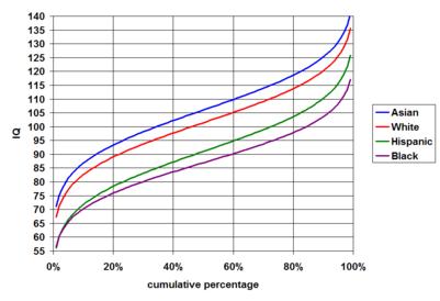 Main article race and intelligence average gaps among races
