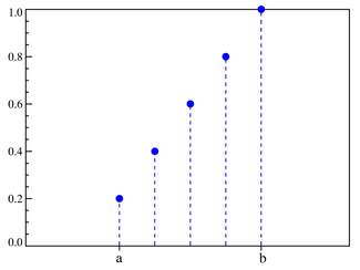DUniform distribution CDF