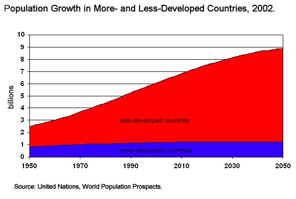 File:Growthbydevelopedvslessdeveloped.jpg