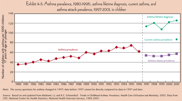 File:Asthma prevalence.png