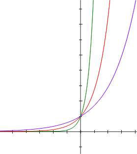 File:Exponentials.png