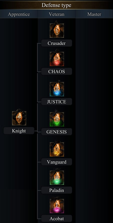 Defense Type Class Tree