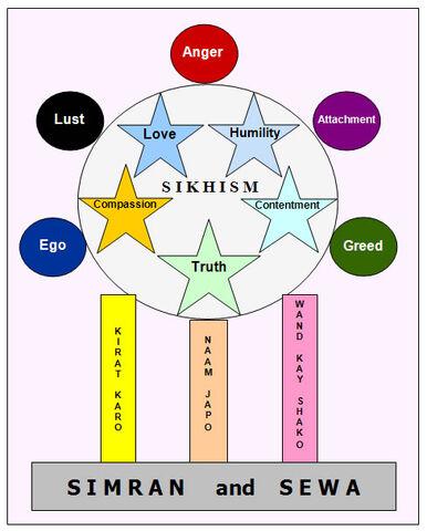 File:Sikhi1.jpg