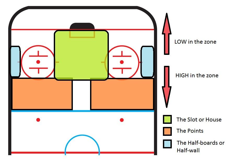 hockey basics   melbourne ice hockey rookies wiki   fandom powered    half rink diagram top