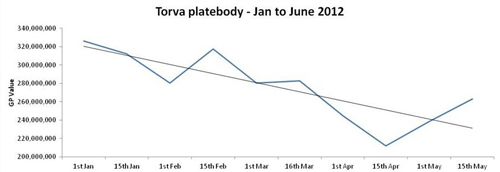 Torva platebody graph
