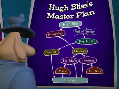 Hugh Bliss' Master Plan