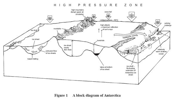 Resource 1 diagram