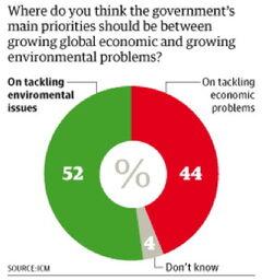 Govt-priority-economy44%-environment52%