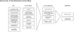 Blended Value Map