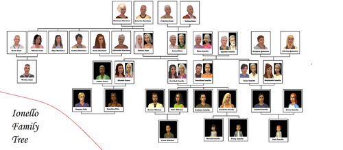 Ionello Family Tree