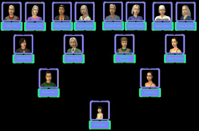 Cho Family Tree