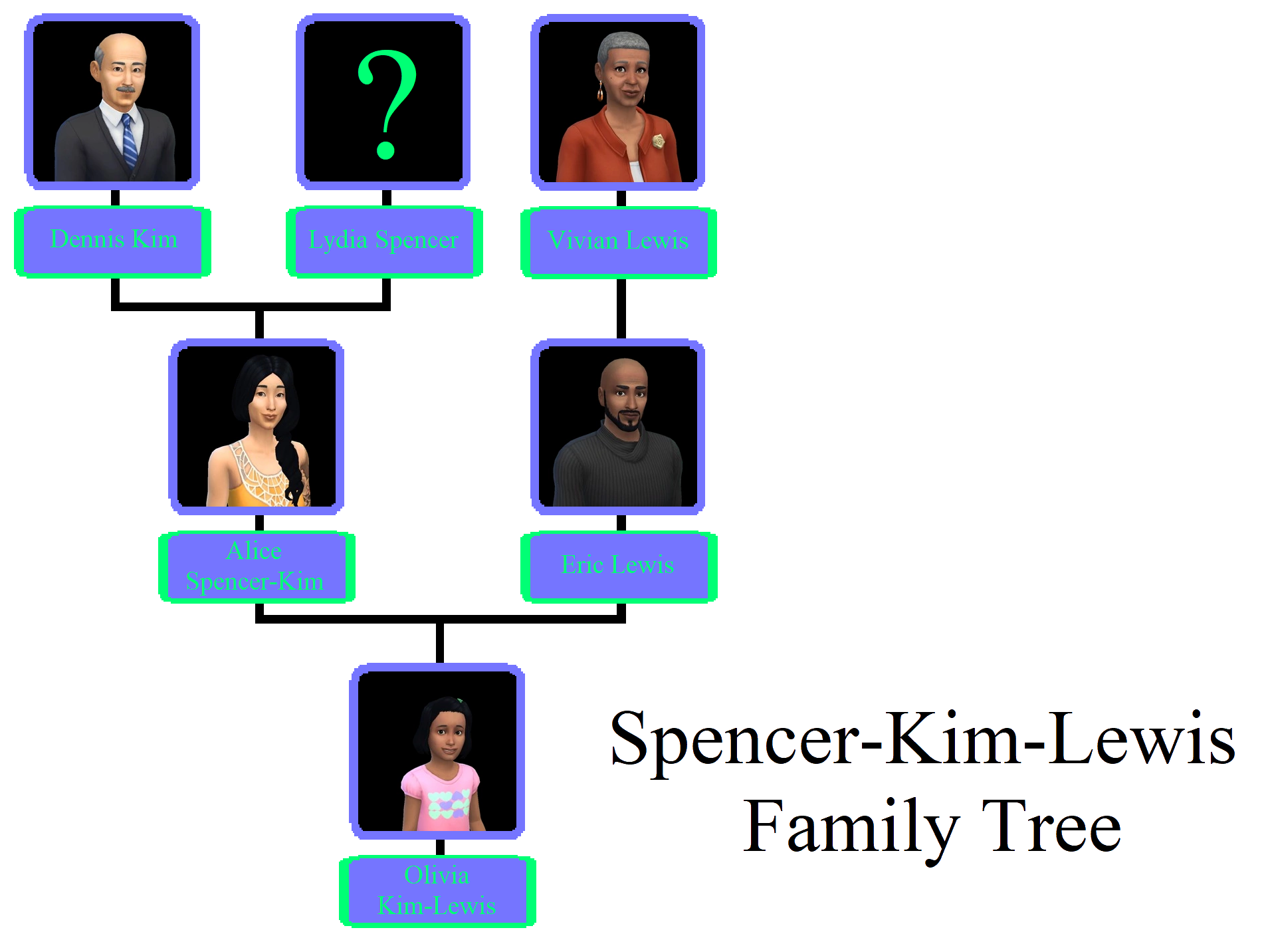 Spencer-Kim-LewisFamTree