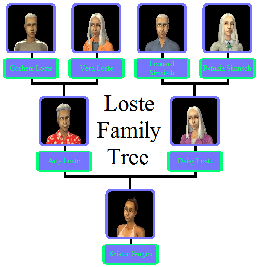 Loste Family Tree