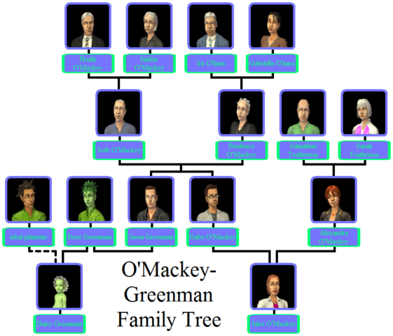 File:O'Mackey-Greenman Family Tree.png