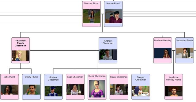 File:PlumbFamilyTreeportion.jpg