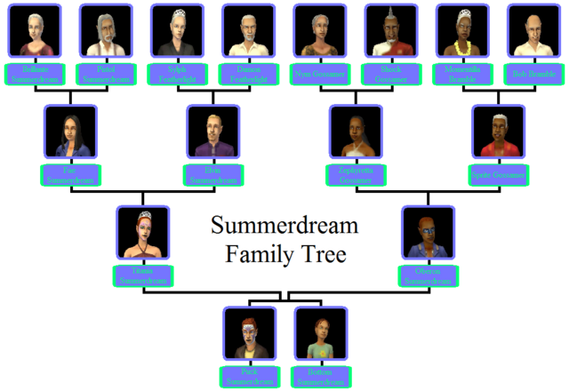 File:Summerdream Family Tree.png