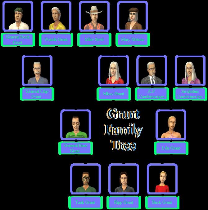 Grunt Family Tree
