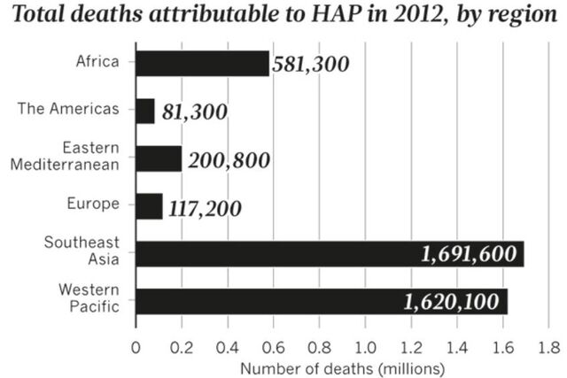 File:WHO HAP deaths by location 2012.jpg