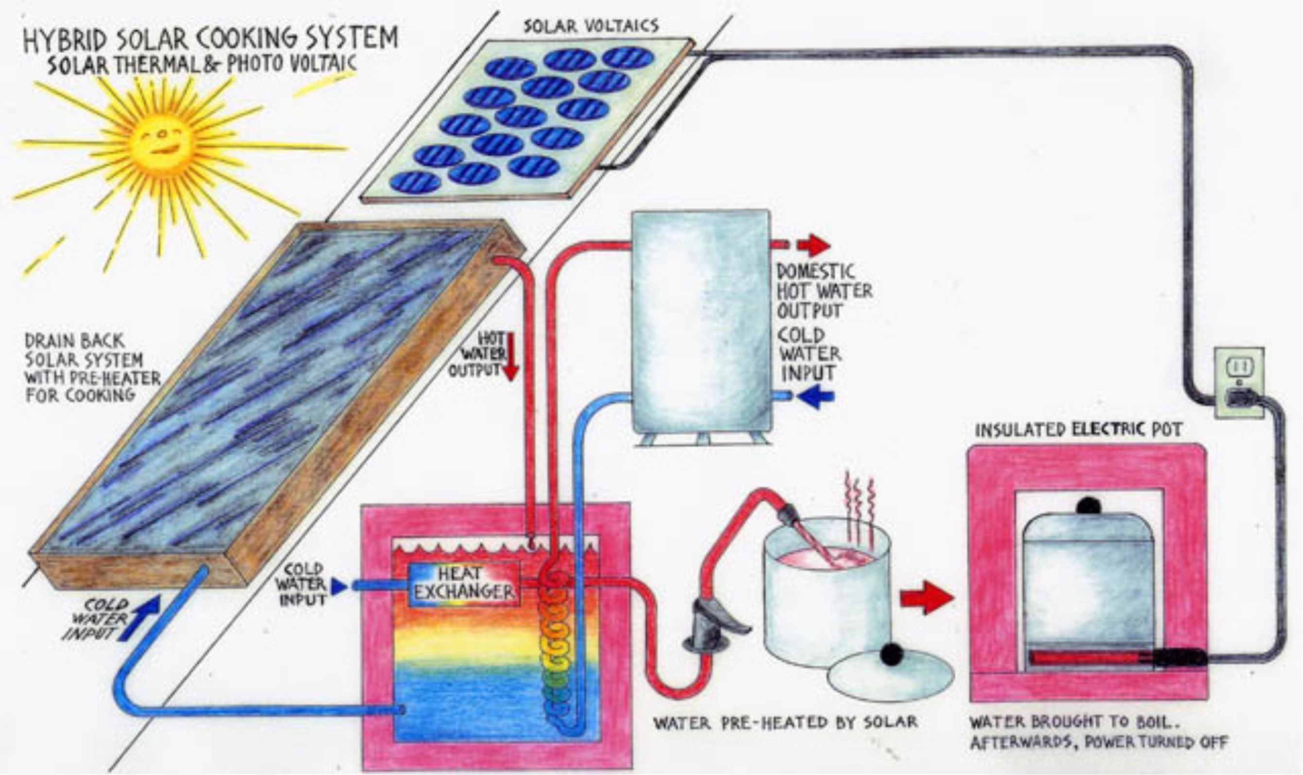 Solar Hybrid Cooking
