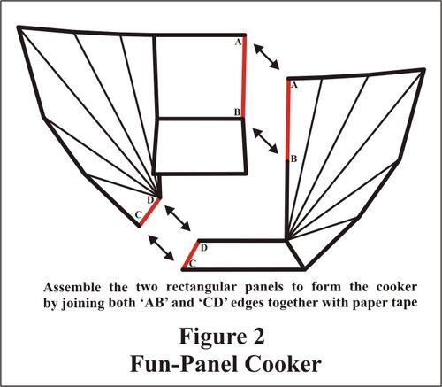 Fun-Panel Fig 2