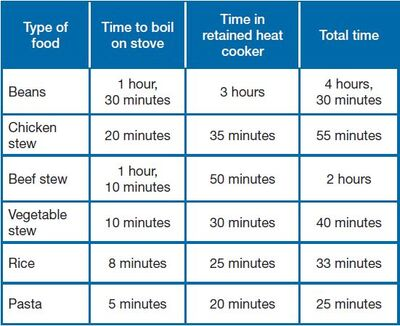 Suggested RHC cooking times HELPS International